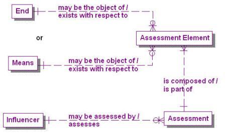 1.1-01 Core Elements Model