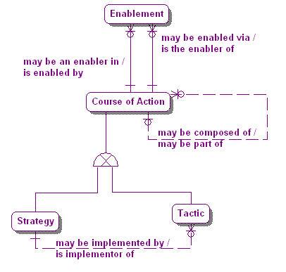 1.1-05 Enablement Model