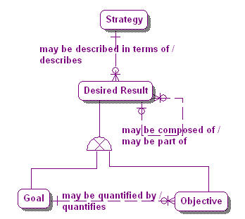 1.1-06 Strategy & Desired Results