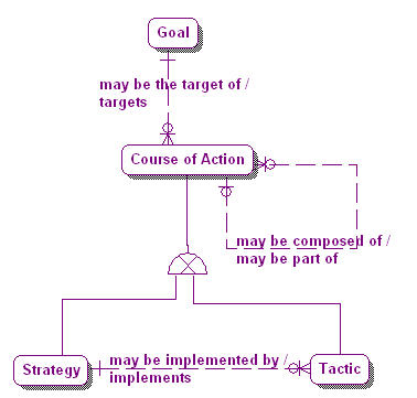 1.1-07 Goal & Courses Actions