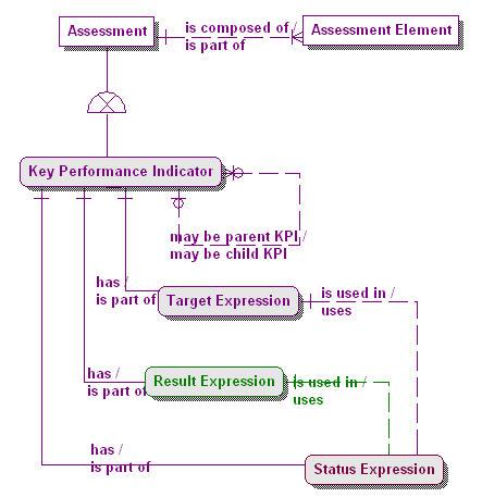 1.1-09 Assessments & KPIs