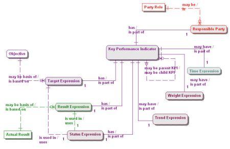 2.1-14 KPI Metamodel-A