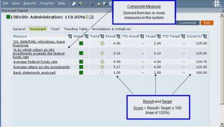 2.1-15 Scorecard BAR-02+Comp measure