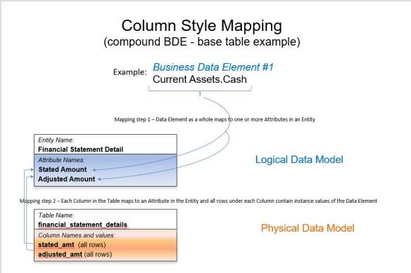 Data Modeling | Birkdale Computing